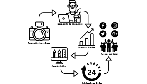 diseño web castellon